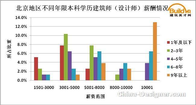 2011年建筑资讯行业调查报告出炉-v资讯方案-好的建筑设计薪酬图片